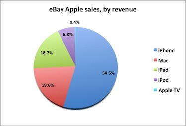 apple_ebay1