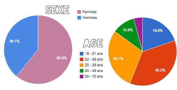 sexe-age