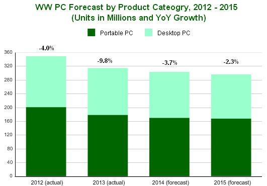 PC-previsions-IDC-2014