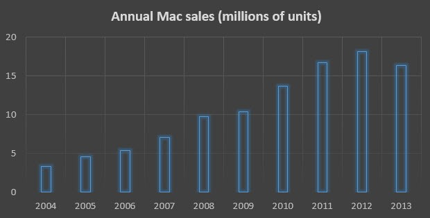 mac-unit-sales-2004-2013-620x315