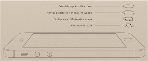 Le saphir protège le capteur Touch ID ainsi que l'appareil photo au dos de l'iPhone 5s