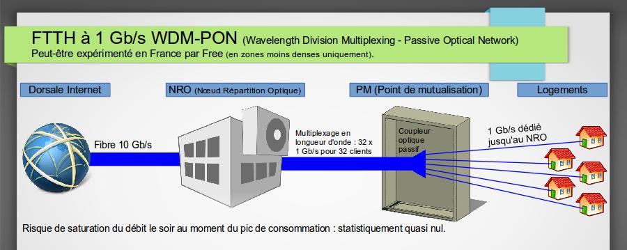 schema_WDM-PON