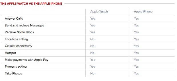 Apple-Watch-versus-Iphone-620